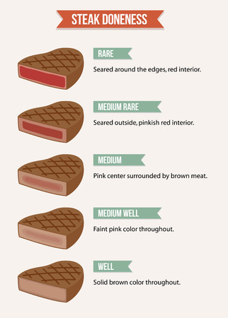 Infographic chart of steak doneness characteristics from rare to welldone meat.