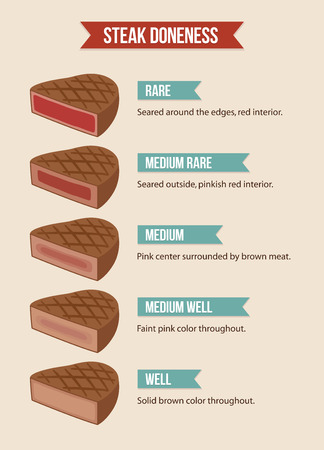 Infographic chart of steak doneness: from rare to well done meat.