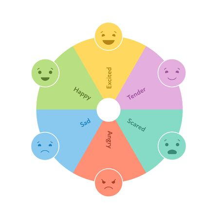 Illustration pour Basic emotion concept. Circle wheel dial infographic chart. Vector flat illustration. Happy, sad, angry, excited, tender and scared emoji sign on white. Design element for review, web, ui. - image libre de droit