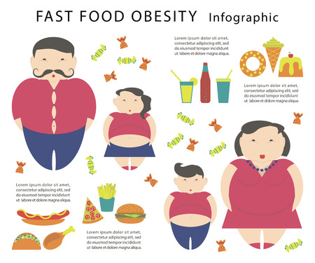 Obesity infographic template - junk fast food, childhood overweight elements, fat man, woman and kids. Diet and lifestyle data visualization concept poster.