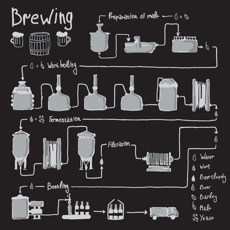 Hand drawn beer brewing process, production beer, design template with brewery factory production - preparation, wort boiling, fermentation, filtration, bottling. Vector