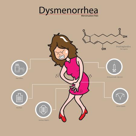 Dysmenorrhea woman period  pain ingographic