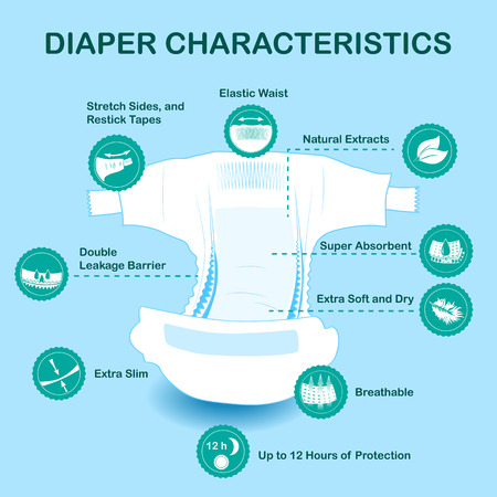 Illustration pour Open baby diaper with characteristics icons. Natural extracts, slim, antibacterial, stretch sides, re-stick tapes, eco friendly, leakage barriers, super absorbent, elastic waist, breathable soft dry - image libre de droit