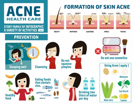 acne and protect.health care concept.infographic elements.flat cute cartoon design illustration.