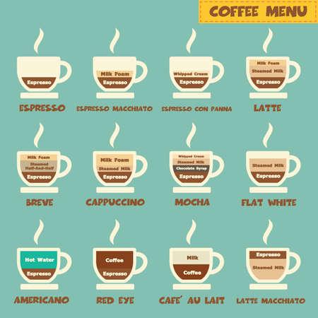 coffee menu, types of coffee