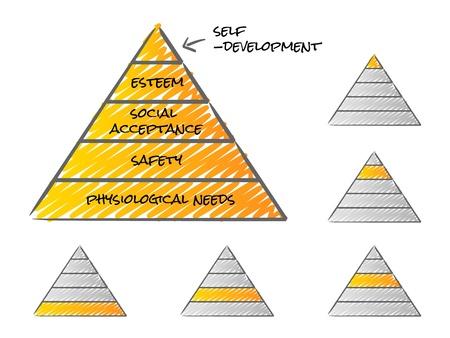 Maslow pyramid theory of needs