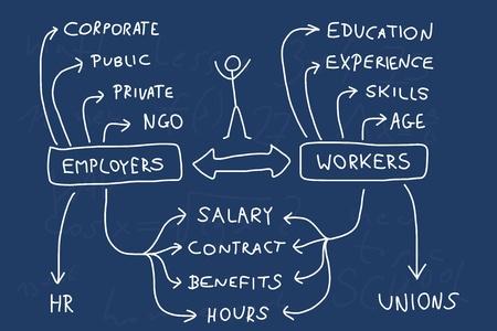 Vektor für Employment and career - mind map. Handwritten graph with important issues about workforce. Doodle illustration. - Lizenzfreies Bild
