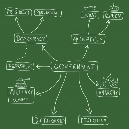 Government mind map - political doodle graph with various political systems (democracy, monarchy, dictatorship, military regime).