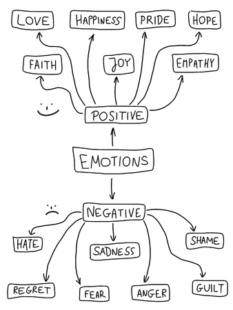 Human emotion mind map - emotional doodle graph with various positive and negative emotions.