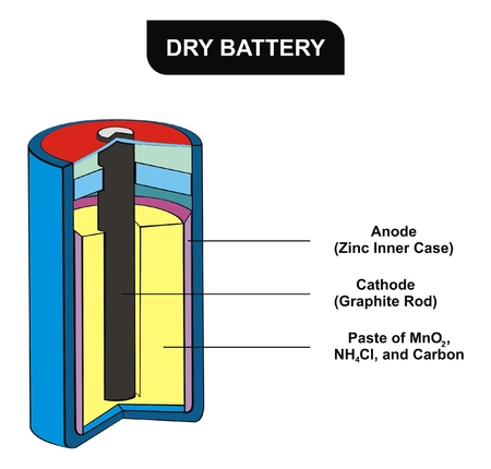 VECTOR - Dry Battery Diagram