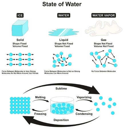 Illustration for State of Water infografic solid ice liquid and vapor gas with physical characteristics and properties of shape volume and force between molecules transition from one state to another for education - Royalty Free Image