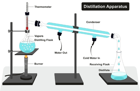 Distillation Apparatus Diagram with full process and lab tools including thermometer burner condenser distilling and receiving flasks and showing water in and out vapors for chemistry science education