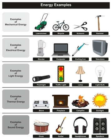 Ilustración de Energy Examples infographic diagram including most common types mechanical electrical light thermal and sound for physics science education - Imagen libre de derechos