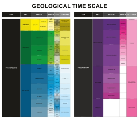 Geological Time Scale infographic diagram including EON ERA period epoch age and features for geology science education and earth layers history table