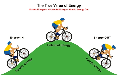 Illustration pour The True Value of Energy infographic diagram example of cyclist going uphill reaching to the top then going downhill showing how kinetic convert to potential the again to kinetic for physics education - image libre de droit