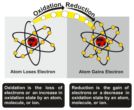 Oxidation and Reduction Process infographic diagram with an example of redox reaction between two atoms one of them get oxidized loses an electron while other get reduced gains an electron