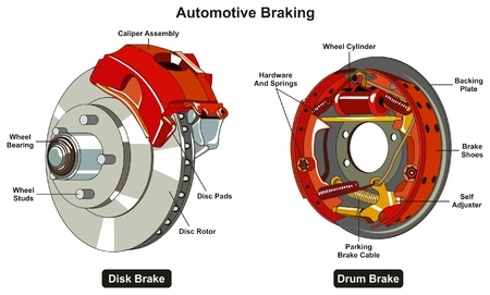 Illustration pour Common Automotive Braking System infographic diagram showing two types disk and drum car brake with all parts for road traffic safety awareness and mechanical science education - image libre de droit