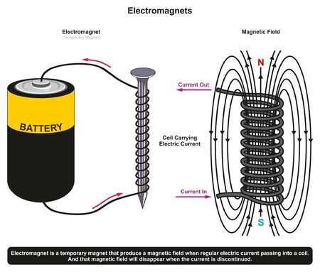 Illustration pour Sticking Power of Simple Electromagnet Example showing a nail surrounded by coil and connected to dry battery cell producing electromagnetic field for physics science education - image libre de droit