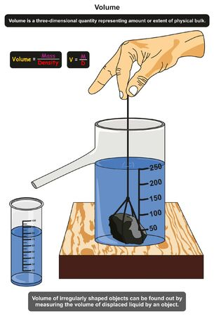 Illustration for Volume in Physics infographic diagram showing an experiment of an measuring irregularly shaped object by measuring the volume of displaced liquid for science education - Royalty Free Image