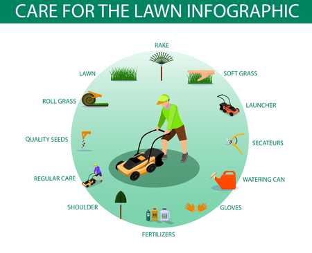 Illustration for Poster Written Care for the Lawn Infographic. Haircut Equipment for Grass Care Home: Rake, Launcher, Secateurs, Watering Can, Cloves, Fertilizers, Shoulder, Regular Care, Quality Seeds, Roll Grass. - Royalty Free Image