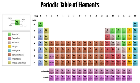 detailed illustration of the periodic table of elements