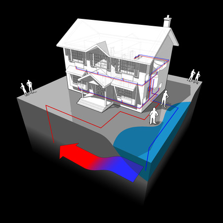 3d illustration diagram of a classic colonial house with groundwater heat pump as source of energy for heating with single well and disposal to lake or river