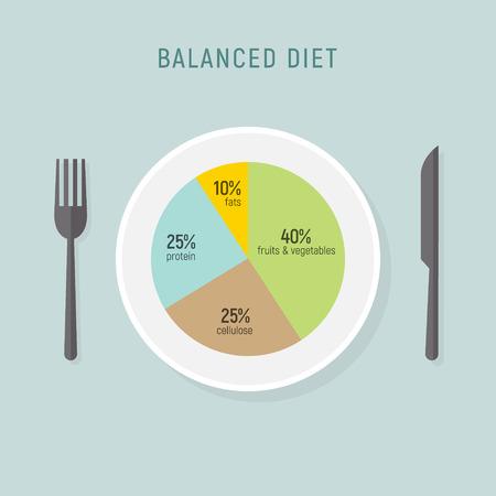 Vektor für Healthy diet food, balance nutrition plate. Vector health meal chart infographic, diet plan concept - Lizenzfreies Bild