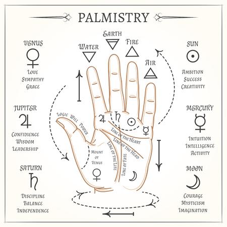 Illustration pour Palmistry. Open hand lines and symbols mystical reading illustration - image libre de droit