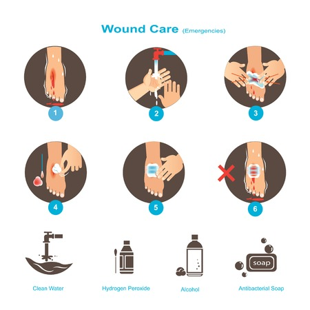 Illustration for Wound Care Your  First Aid Care Guide Vector illustrations. - Royalty Free Image