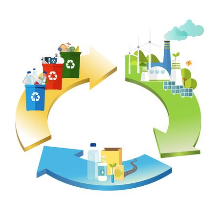 Ilustración de circular economy. product is recycled. management concept. - Imagen libre de derechos