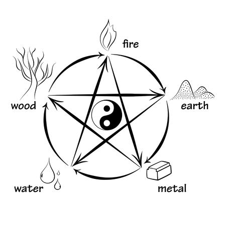 Ilustración de Five elements, creation and destructive circles - Imagen libre de derechos