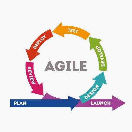 Ilustración de The concept of rapid product development. The concept of the sprint product development. Diagram of life cycle of product development in flat style. Vector illustration Eps10 file - Imagen libre de derechos