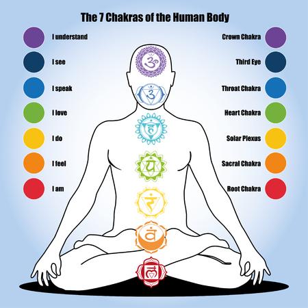 Ilustración de Seven Chakras and Our Health - Imagen libre de derechos