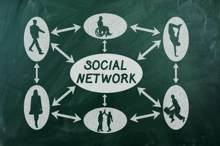social network concept on  green chalkboard