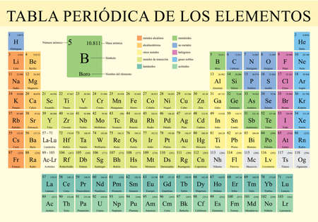 Illustration pour TABLA PERIODICA DE LOS ELEMENTOS -Periodic Table of Elements in Spanish language-  Vector image - image libre de droit