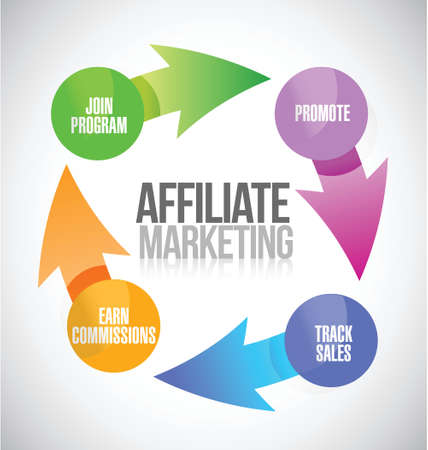 Ilustración de affiliate marketing cycle illustration design over a white background - Imagen libre de derechos