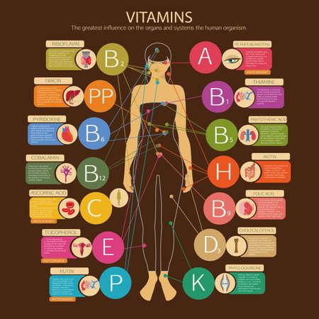 Ilustración de Vitamins and their impact on human health. Visual scheme with  vitamins , scientific name and brief descriptions. - Imagen libre de derechos