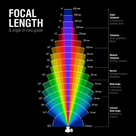 Illustration for Focal length and angle of view guide - Royalty Free Image