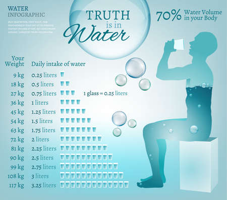 Water is the driving force of all nature. Vector illustration of bio infographics with water molecule in transparent style. Ecology and biochemistry concept with sitting man. Drink more water