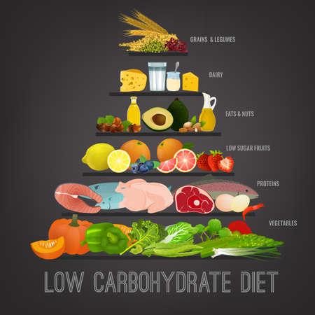 Ilustración de Low carbohydrate diet poster. Healthy eating concept. - Imagen libre de derechos
