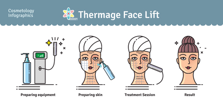 Illustration pour Vector Illustrated set with salon cosmetology Thermage face treatment. Infographics with icons of medical cosmetic procedures for skin. - image libre de droit