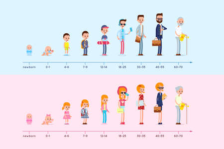 Ilustración de Evolution of the residence of man and woman from birth to old age. Stages of growing up. Life cycle graph. Generation infographic - Imagen libre de derechos