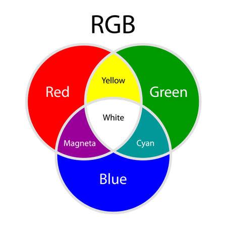Illustration pour Rgb additive colors model - image libre de droit