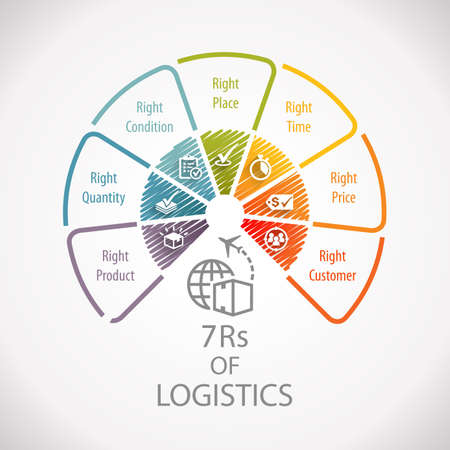 Photo for 7Rs of Logistics Wheel Infographic - Royalty Free Image