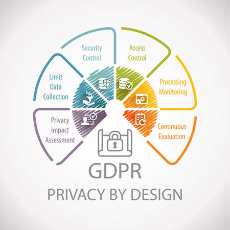 Foto de GDPR General Data Protection Regulation Privacy By Design Wheel Infographic - Imagen libre de derechos