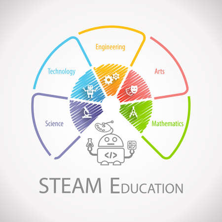 Photo pour STEAM Education Wheel Infographic. Science Technology Engineering Arts Mathematics. - image libre de droit