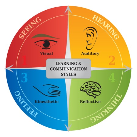 Ilustración de 4 Learning Styles Communication Diagram - Life Coaching - NLP - Imagen libre de derechos