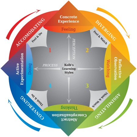 Ilustración de Kolb's Learning Styles Diagram - Life Coaching - Education Power - Imagen libre de derechos