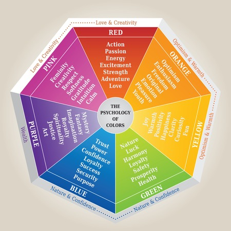 Ilustración de The Psychology of Colors Diagram - Wheel - Basic Colors Meaning - Imagen libre de derechos