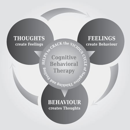 Illustration pour CBT, Cognitive Behavioral Therapy, Cycle Diagram with the Concept That Thoughts create Reality, Psychotherapy Tool, Black and White - image libre de droit
